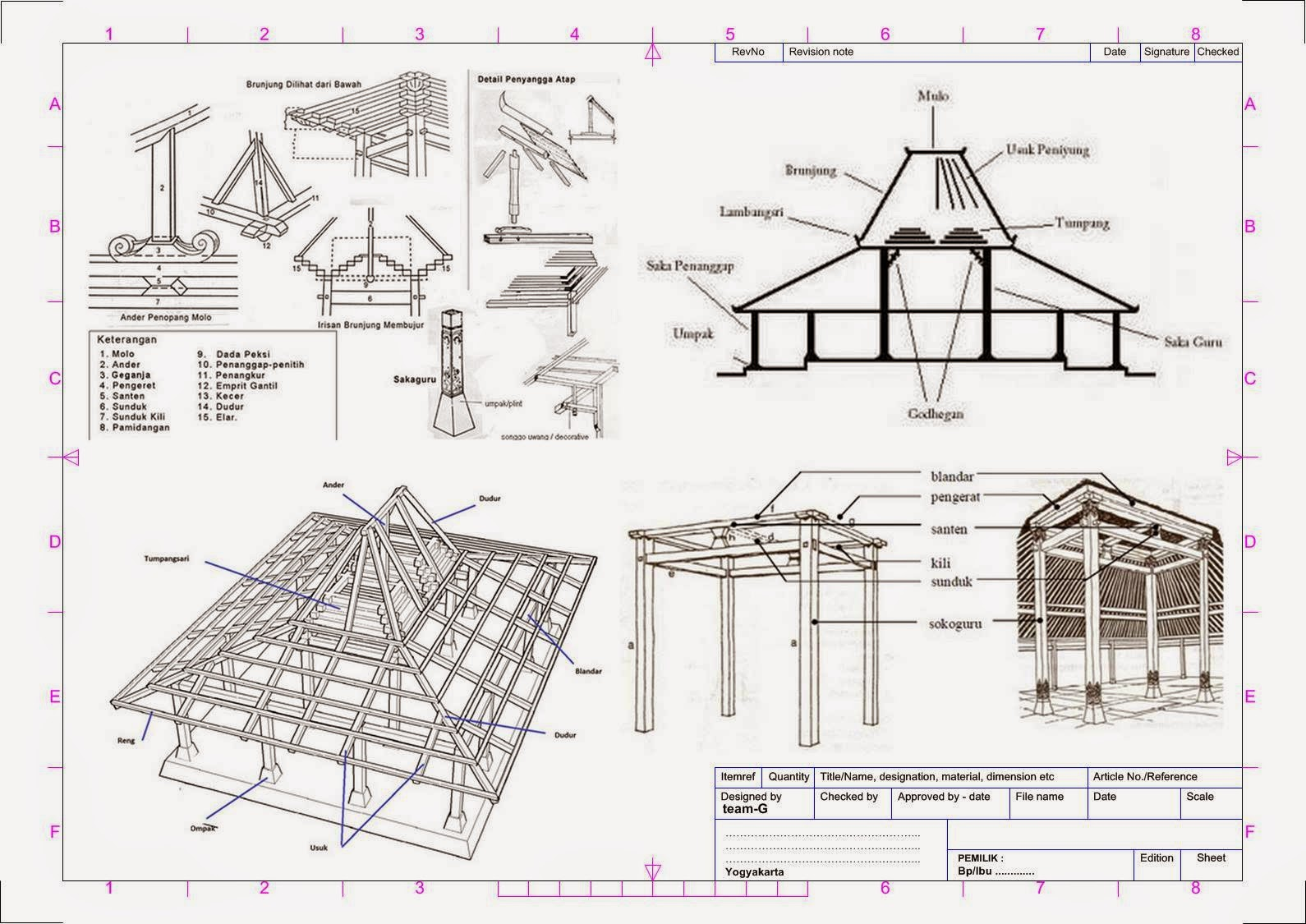 Gambar Jenis Rumah Joglo Dan Penjelasannya
