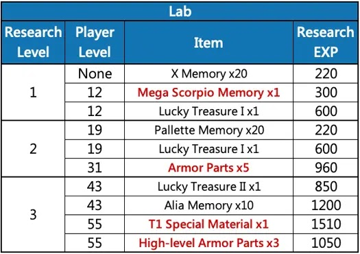 ROCKMAN X DiVE: Items Per Research Level (Research Lab Guide)
