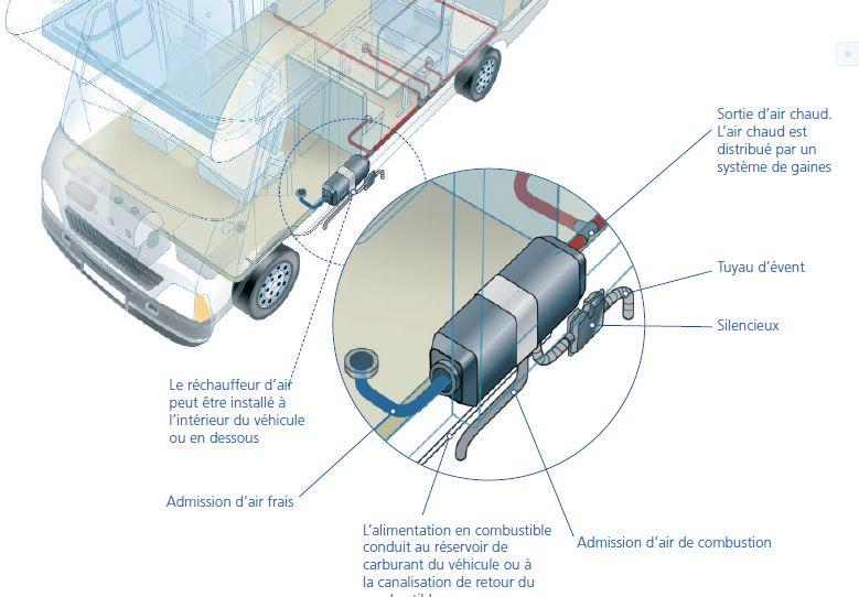 le camping car pour les nuls le chauffage par carburant moteur webasto. Black Bedroom Furniture Sets. Home Design Ideas