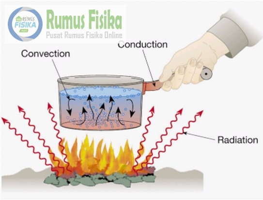 Cara Perpindahan Kalor secara Konduksi serta Konveksi dan Radiasi