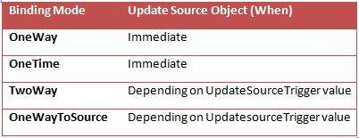 Mitesh Sureja's Blog: Updating Source in WPF Data Binding