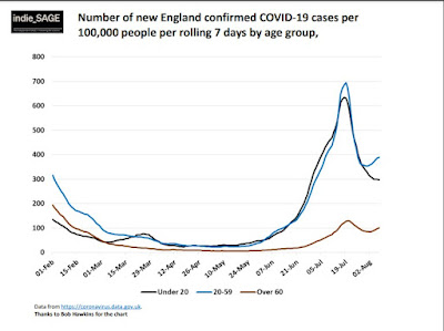 130821 covid cases by age england