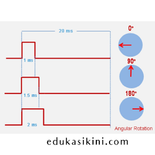 Apa Itu Motor Servo ? Penjelasan Dasar Teori dan Prinsip Kerjanya