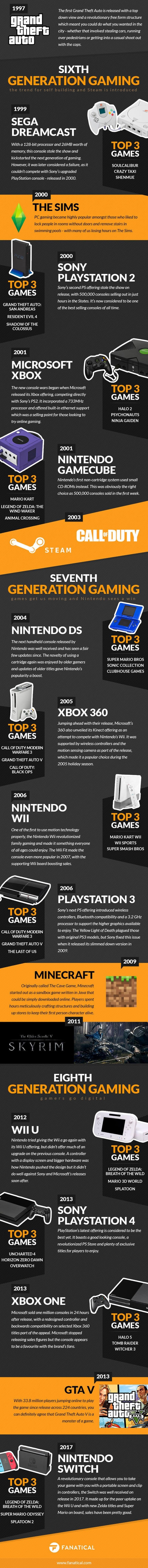 The History Of Games Consoles: 1972-2018 #infographic