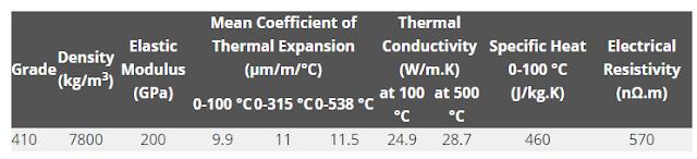 Tính chất vật lý của Inox 410