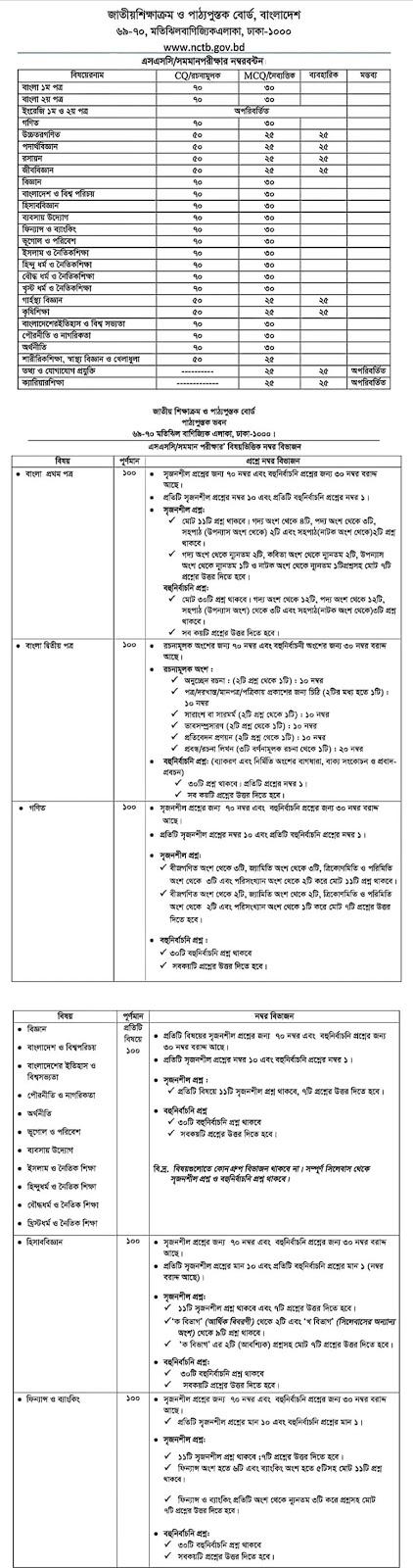 ২০২১ সালের এসএসসি পরীক্ষার সিলেবাস |Ssc syllabus 2021 Bangladesh |  এস এস সি সিলেবাস ২০২১ | NCTB SSC Syllabus 2021