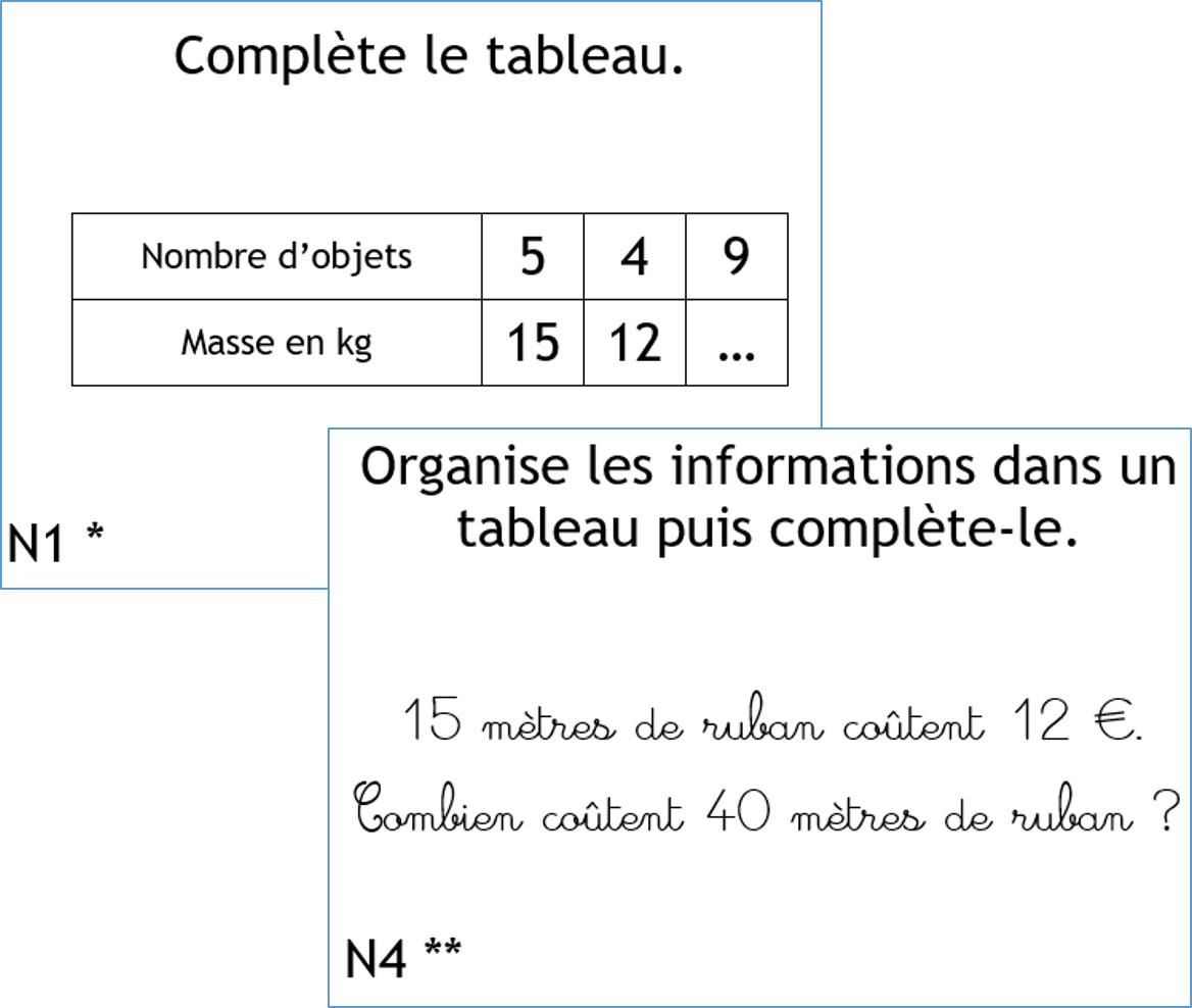 En Classe Avec Montessori Cycle 3 Gestion Des Donnees La Proportionnalite