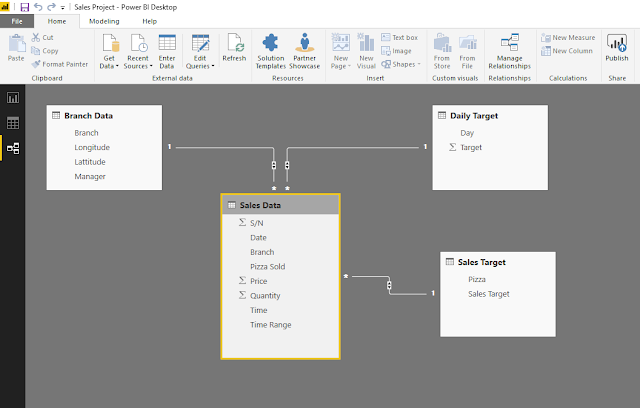 Sample Power BI Project On Analysing Sales Data By Branch