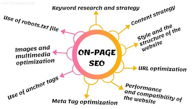 The Definitive Guide of On-Page SEO
