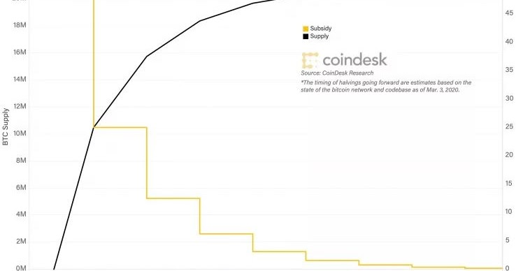 Recompensa de bloque de efectivo de bitcoin reducir a la mitad