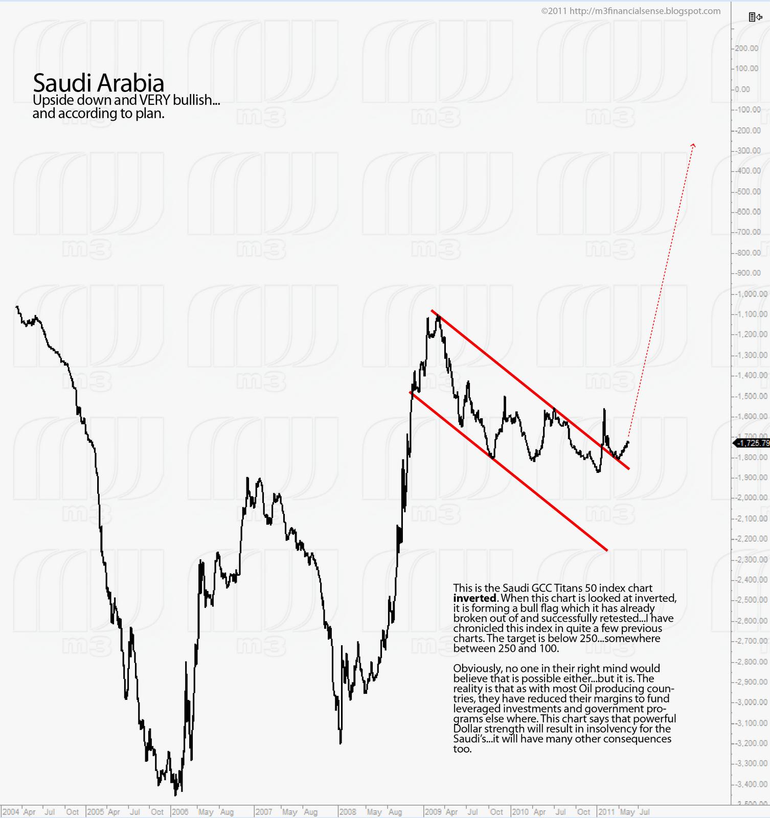 View: THE COMING SAUDI STOCK MARKET CRASH