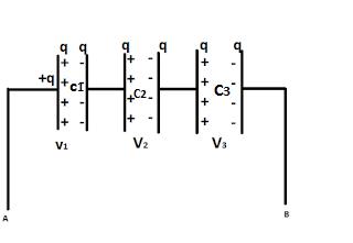 संधारित्रो का संयोजन श्रेणी क्रम तथा समान्तर क्रम