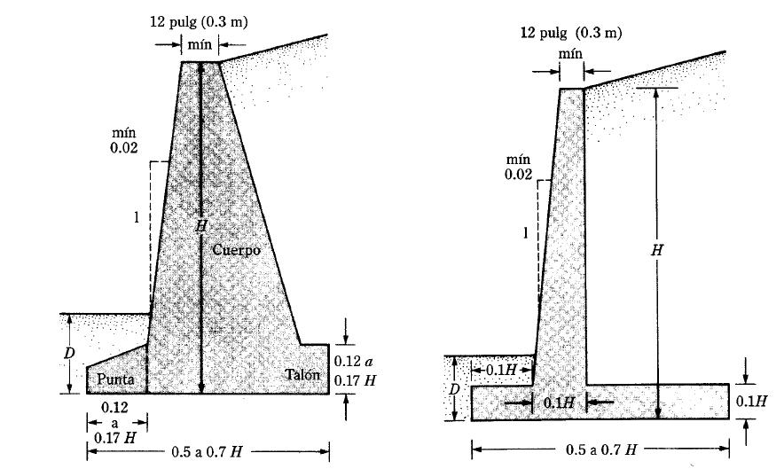 Analisis y dise o de muros de contencion de concreto for Muro de concreto armado