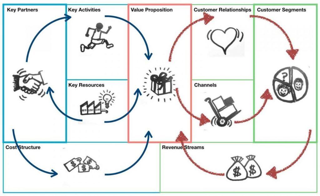 Panduan Bisnis Model Canvas