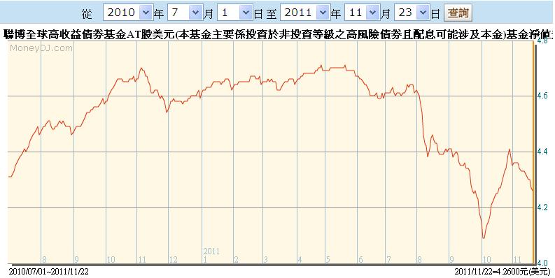 Mars的投機日誌: 基金投資美元ˋ歐元ˋ歐元避險ˋ澳幣避險傻傻分不清!