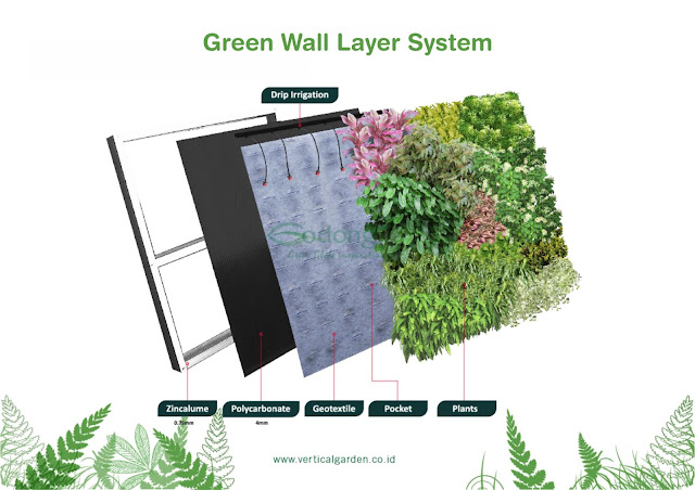 Greenwall Layer System Godongijo