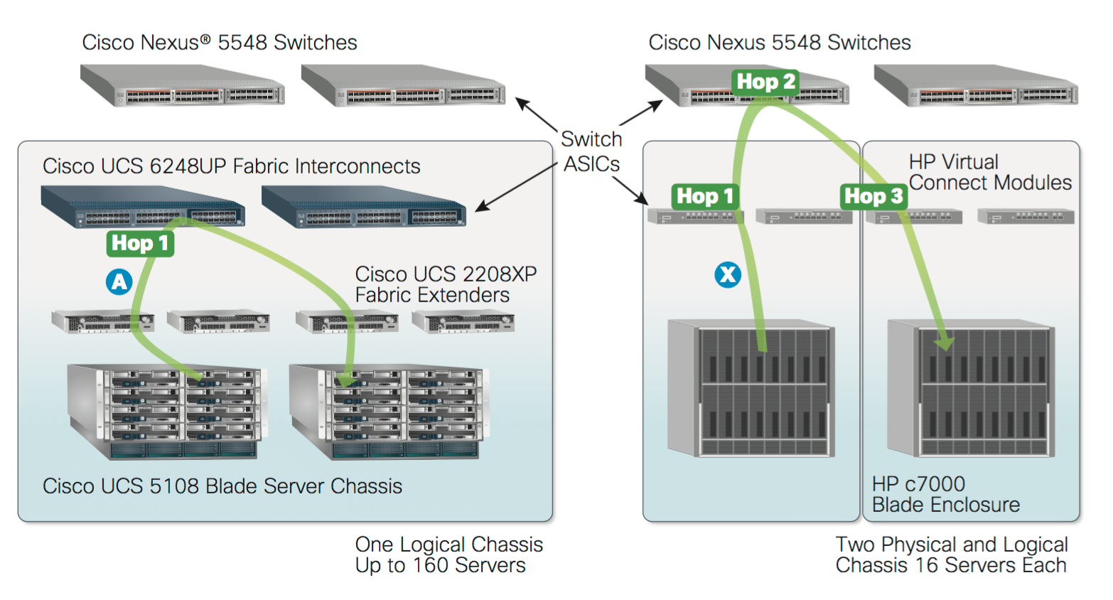 HP Blade Systems and Cisco UCS - Innovative Approach - Route XP