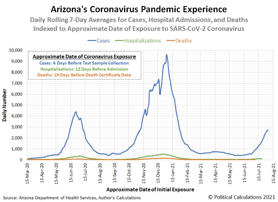 Arizona's Experience During the Coronavirus Pandemic, 15 March 2020 - 4 August 2021
