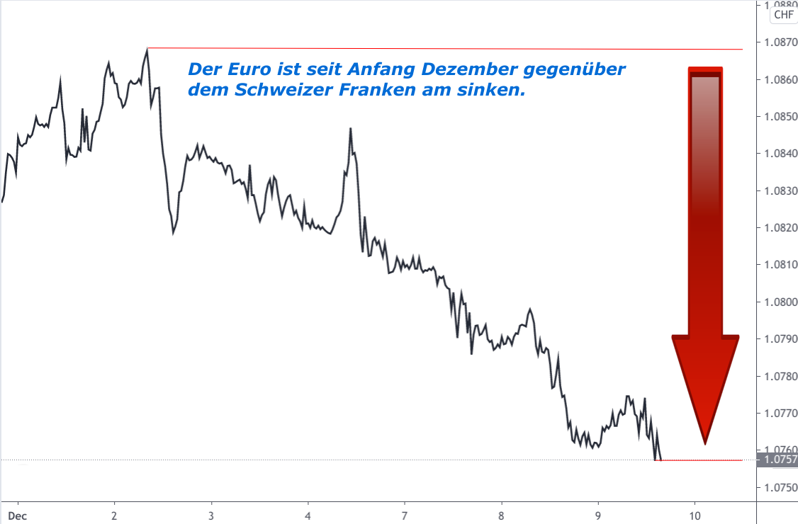 EUR/CHF-Kursverlauf Linienchart Dezember 2020