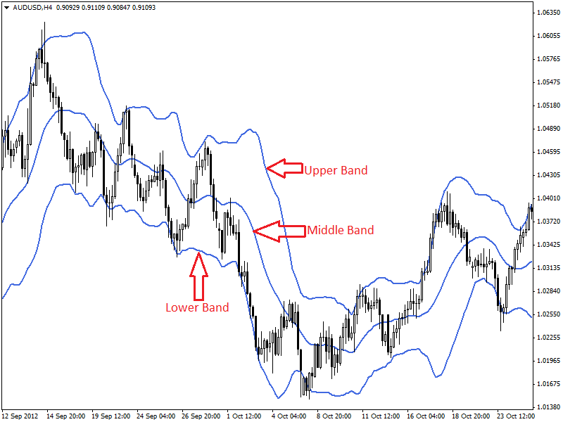 How to calculate bollinger bands in excel