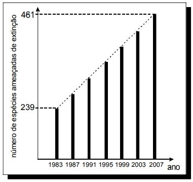 ENEM 2007: O gráfico abaixo, obtido a partir de dados do Ministério do Meio Ambiente, mostra o crescimento do número de espécies da fauna brasileira ameaçadas de extinção.
