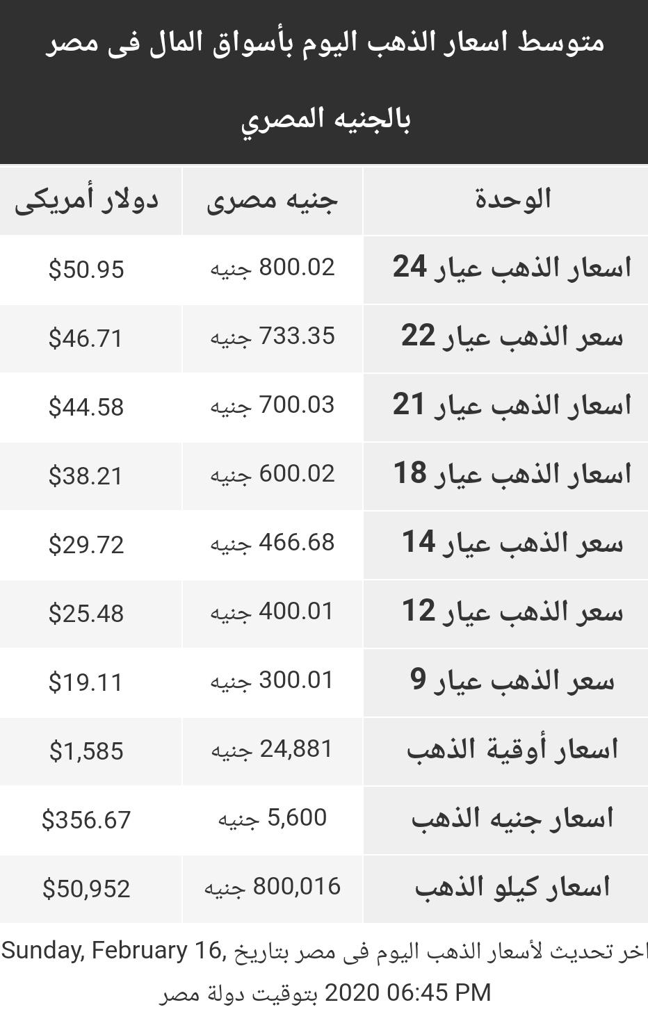 اسعار الذهب  اليوم الاحد 16 فبراير 2020 في مصر Gold Price