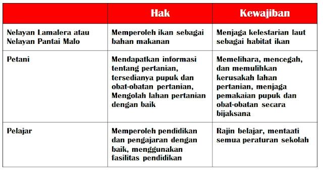 Kunci Jawaban Tema 6 Kelas 5 Halaman 102