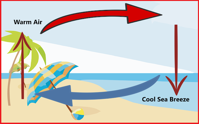 Sea Breeze, Convection of air, NCERT Class 7 science, chapter 4: Heat