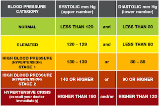 Blood pressure is written as two numbers, such as 112/78 mm Hg.
