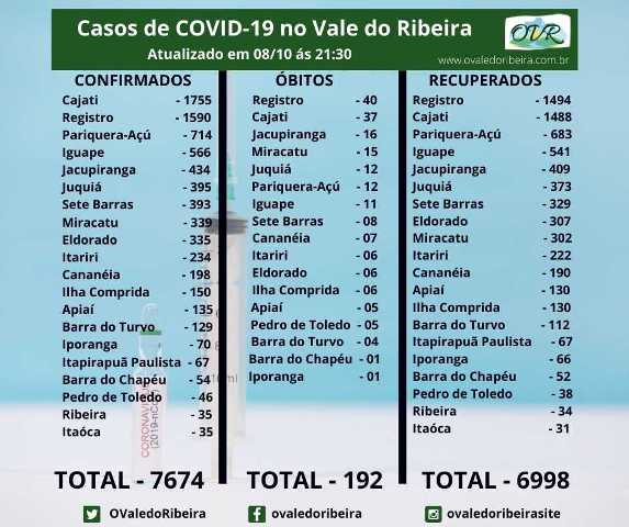 Vale do Ribeira soma 7674 casos positivos, 6998 recuperados e 192 mortes do Coronavírus - Covid-19
