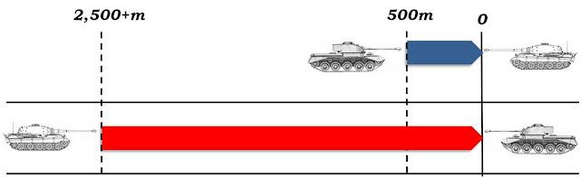 Comet vs Tiger II