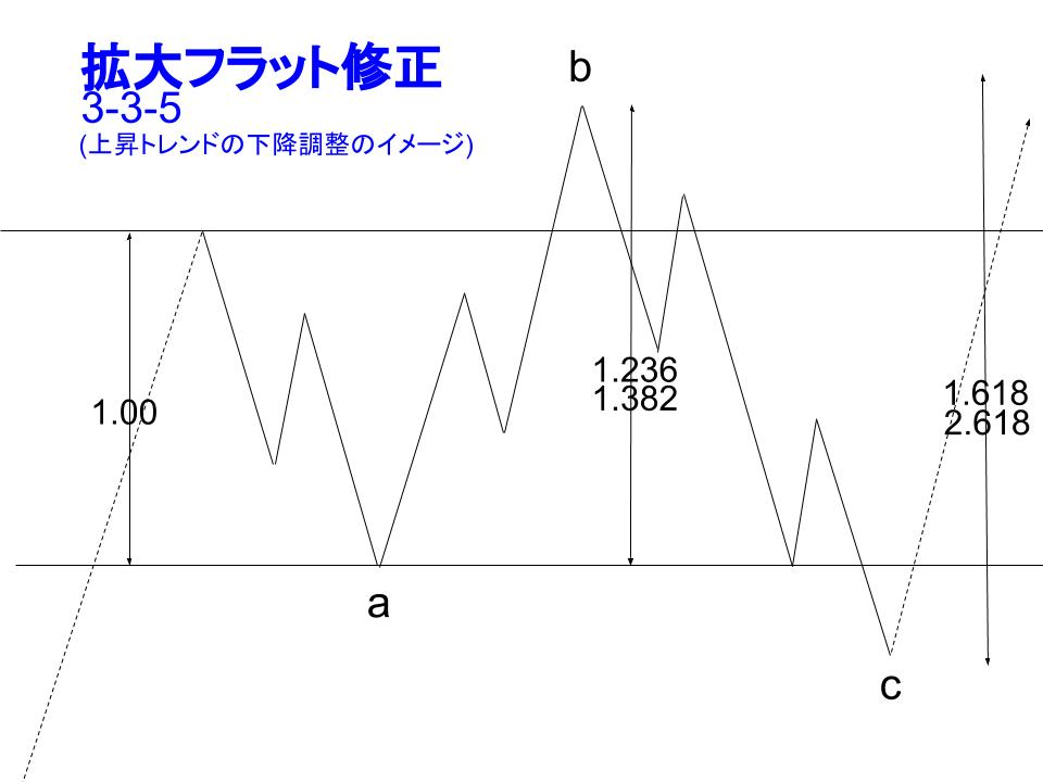 拡大フラットの一般的な展開図