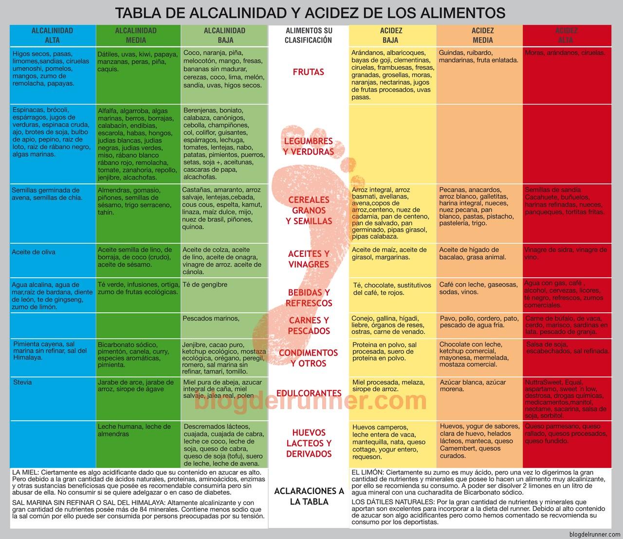 Como combinar alimentos alcalinos y acidos