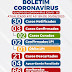 Ponto Novo: Confira o boletim epidemiológico do coronavírus atualizado deste sábado (30)