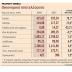Αύξηση έσοδων 78% για τη Fraport το 2018
