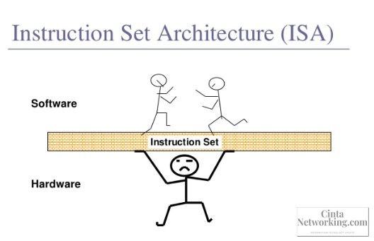Penjelasan Arsitektur Set Intruksi ISA Dan HSA - Cintanetworking.com