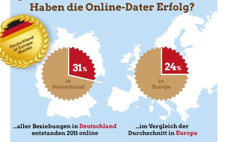 Statistik online dating