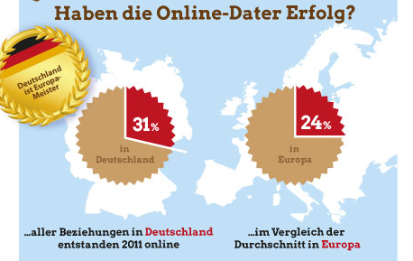Statistiken über online-dating