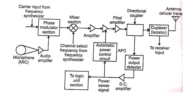 Block diagram of transmitter unit of mobile handset