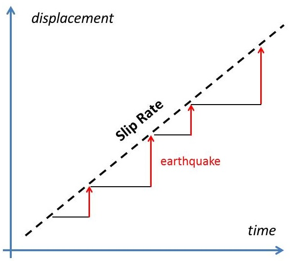 Determining A Strike Slip Fault Slip Rate Example In Southern Spain