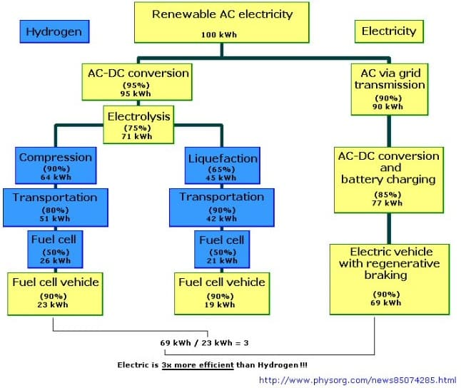 Efficiency-hydrogen-fuel-cell-vs-battery-electric