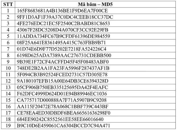 Cuộc tấn công APT quy mô lớn vào Việt Nam, người dùng cần nhanh chóng tải công cụ tìm và diệt mã độc