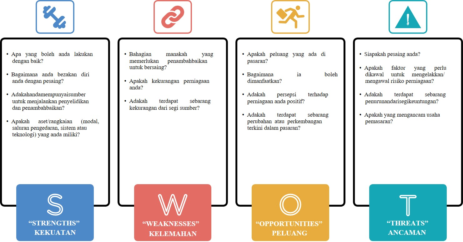 Nota Eusahawan Analisis Swot