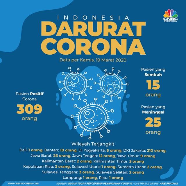 Update Virus Corona Indonesia Tanggal 19 Maret, 309 Positif dan 25 Meninggal