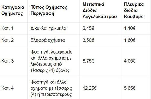 Ξεκινά η λειτουργία των διοδίων στην παράκαμψη Αγρινίου — Δείτε τις τιμές....