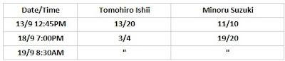 G1 Climax 30 Betting Odds: Ishii .vs. Suzuki