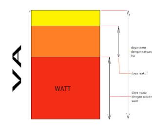 Apakah VA sama dengan watt? Perbedaan Watt dan VA seperti apa? mari memahami keduanya