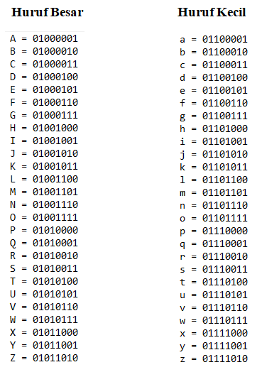 Program Konversi Nama Menjadi Kode Biner ASCII Menggunakan Bahasa ...