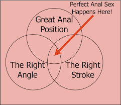 anal sex tips by prolargentsize