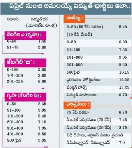 Ezorif Com Ap Latest Current Chargers 2020 Electricity Rates Hikes In Ap Again Power Bill Telescopic Method For Different Slabs